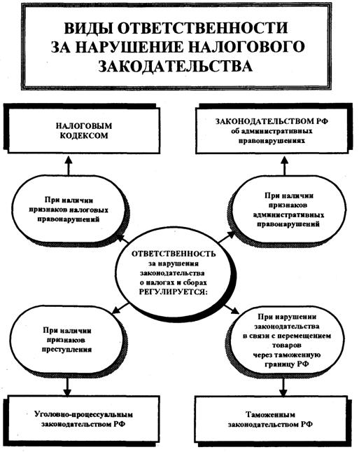 Решение задач по налогооблажению Решатель налоговый контроль