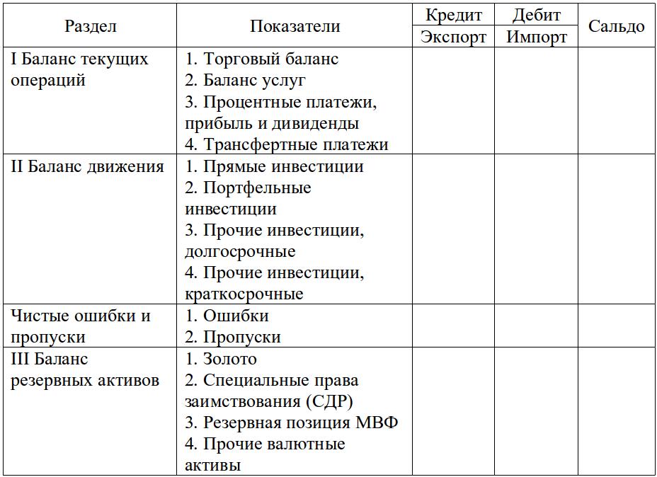 Решение задач на экспорт и импорт решение задач по теории тяги