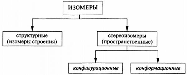 классификация изомеров