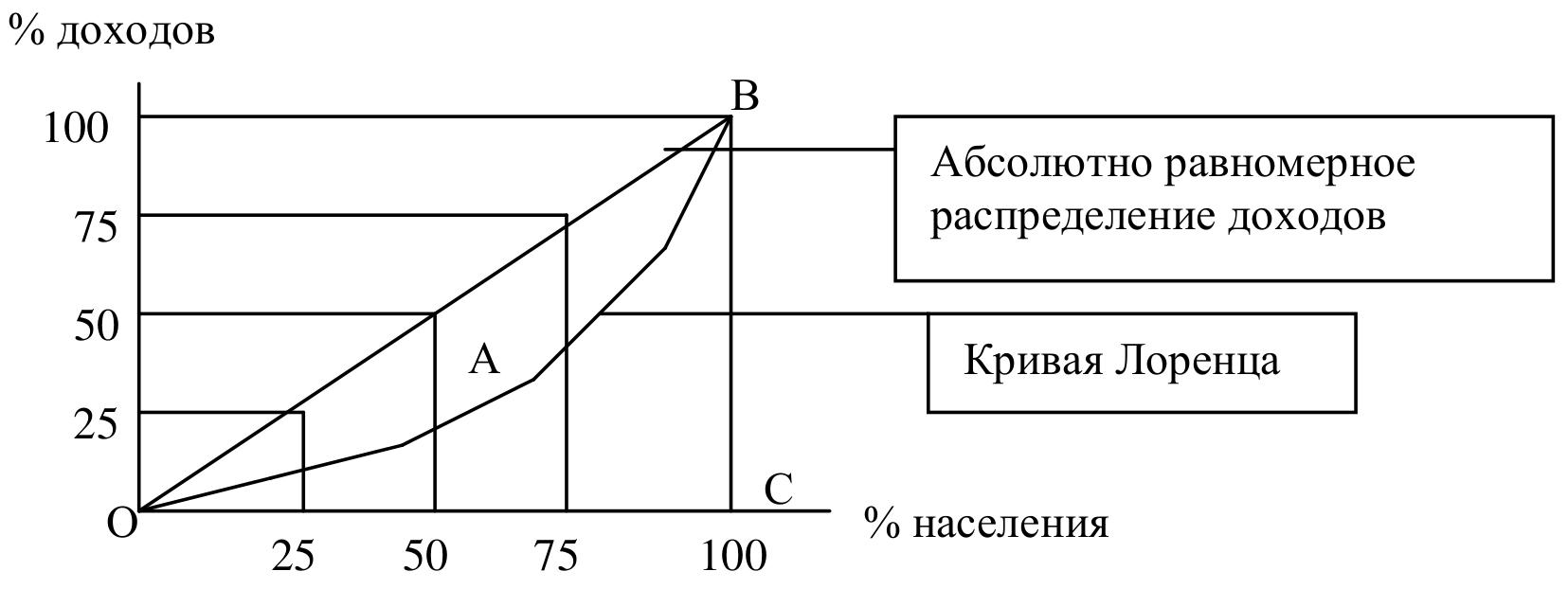 Национальная экономика результаты и их измерение Решатель Кривая Лоренца