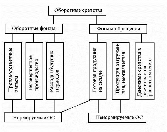 Состав и структура основных средств  Экономика
