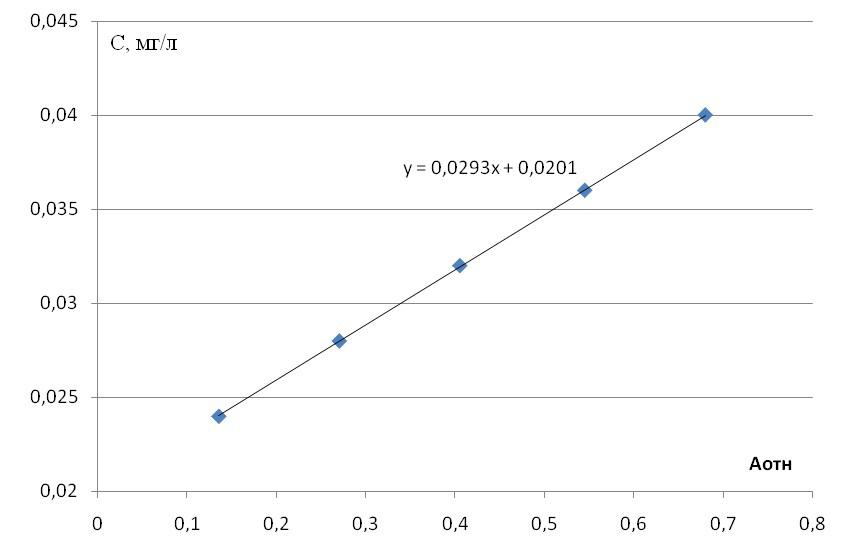 Фотометрический анализ задачи с решениями решение задач на выпуклые многогранники