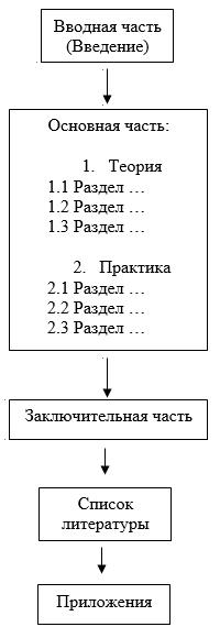 Учет расчетов с поставщиками и подрядчиками Курсовая на заказ  структура курсовой работы по учету расчетов с поставщиками и подрядчиками