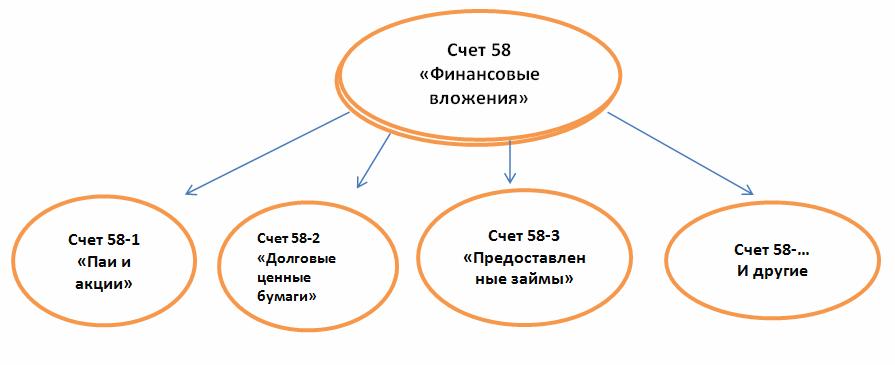 Учет финансовых вложений Курсовая работа на заказ Решатель счет 58 финансовые вложения курсовая работа