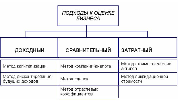 Оценка бизнеса Курсовая работа на заказ Решатель заказать курсовую оценка стоимости бизнеса