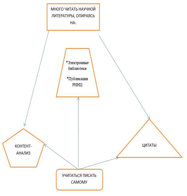 как писать студенческие работы без плагиата