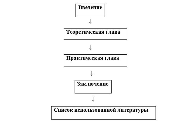 Структура курсовой работы