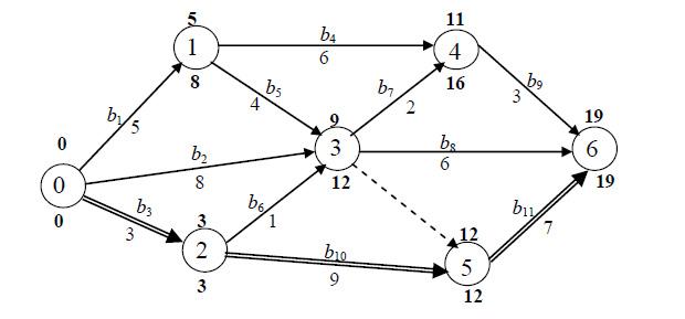 кратчайшее расстояние граф