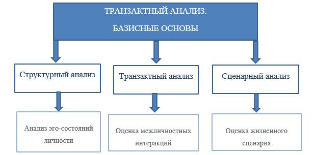 Курсовые работы по медицинской психологии 3822